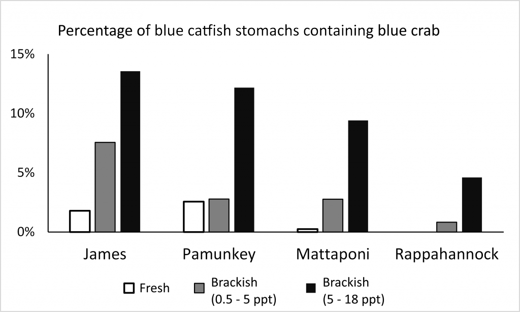 blue-crab-occurence-by-salinity